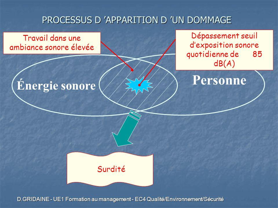 D.GRIDAINE - UE1 Formation au management - EC4 Qualité/Environnement/Sécurité Énergie sonore Personne Dépassement seuil dexposition sonore quotidienne