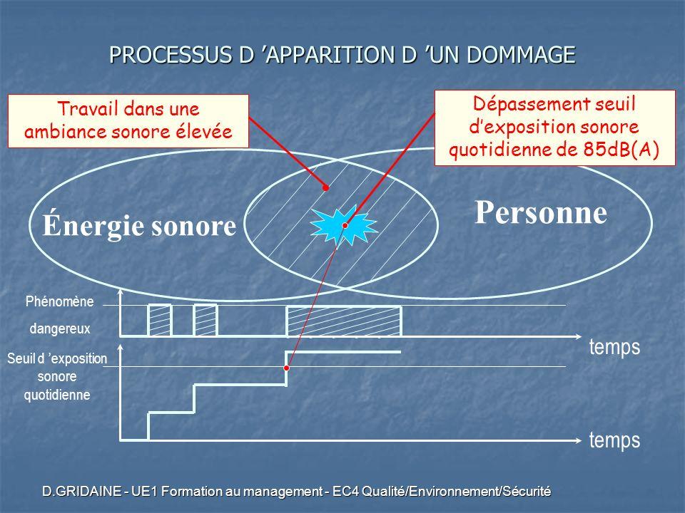 D.GRIDAINE - UE1 Formation au management - EC4 Qualité/Environnement/Sécurité Énergie sonore Personne Travail dans une ambiance sonore élevée temps Ph