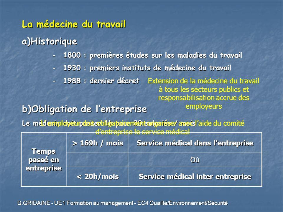 D.GRIDAINE - UE1 Formation au management - EC4 Qualité/Environnement/Sécurité La médecine du travail a)Historique -1800 : premières études sur les mal
