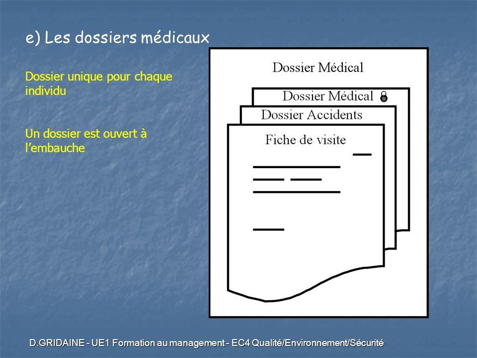 D.GRIDAINE - UE1 Formation au management - EC4 Qualité/Environnement/Sécurité e) Les dossiers médicaux Dossier unique pour chaque individu Un dossier