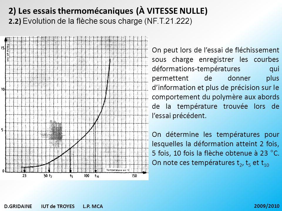 D.GRIDAINE IUT de TROYES L.P. MCA 2009/2010 2) Les essais thermomécaniques (À VITESSE NULLE) 2.2) Evolution de la flèche sous charge (NF.T.21.222) On