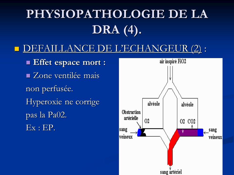 PHYSIOPATHOLOGIE DE LA DRA (4). DEFAILLANCE DE LECHANGEUR (2) : DEFAILLANCE DE LECHANGEUR (2) : Effet espace mort : Effet espace mort : Zone ventilée