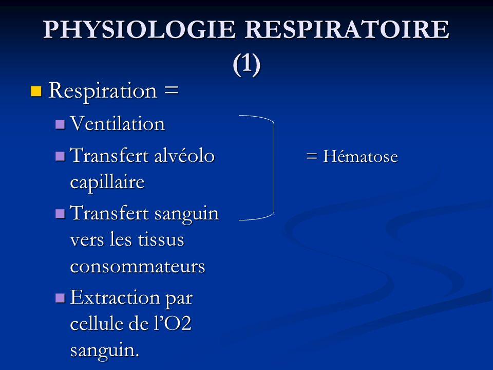 PHYSIOLOGIE RESPIRATOIRE (1) Respiration = Respiration = Ventilation Ventilation Transfert alvéolo capillaire Transfert alvéolo capillaire Transfert s