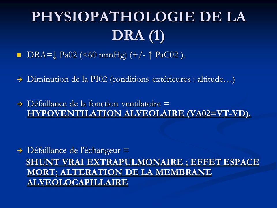 PHYSIOPATHOLOGIE DE LA DRA (1) DRA= Pa02 (<60 mmHg) (+/- PaC02 ). DRA= Pa02 (<60 mmHg) (+/- PaC02 ). Diminution de la PI02 (conditions extérieures : a