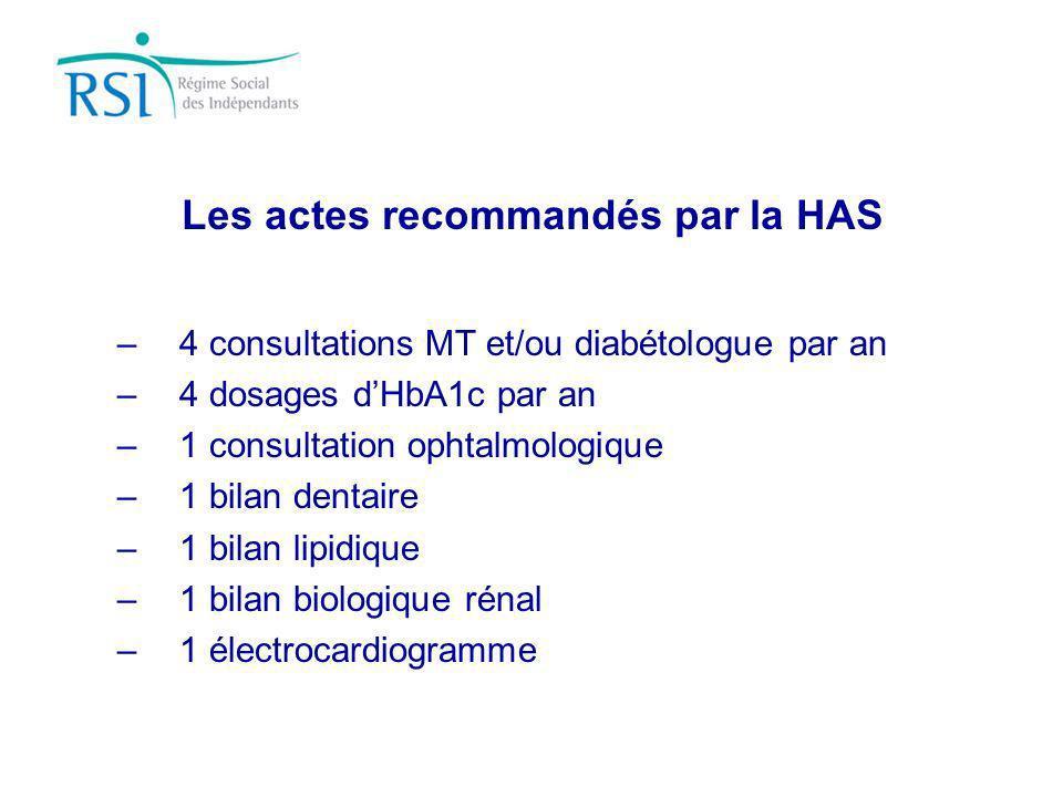 Les actes recommandés par la HAS –4 consultations MT et/ou diabétologue par an –4 dosages dHbA1c par an –1 consultation ophtalmologique –1 bilan denta
