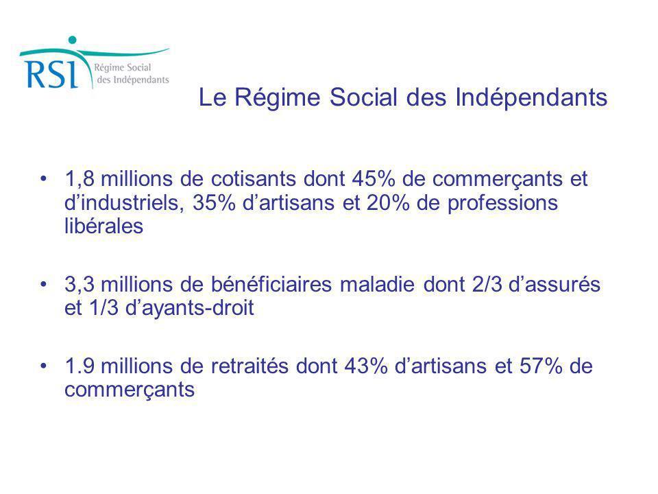 Le Régime Social des Indépendants 1,8 millions de cotisants dont 45% de commerçants et dindustriels, 35% dartisans et 20% de professions libérales 3,3