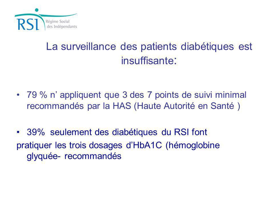 La surveillance des patients diabétiques est insuffisante : 79 % n appliquent que 3 des 7 points de suivi minimal recommandés par la HAS (Haute Autori