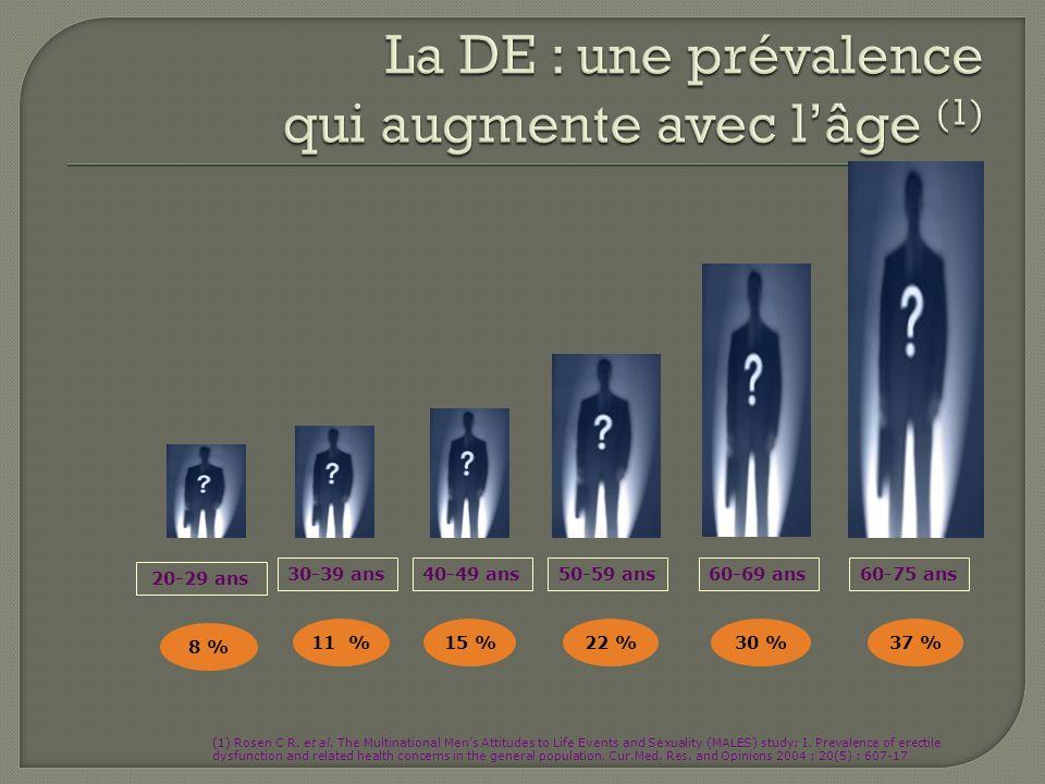 11 % 15 % 22 % 30 % 37 % 20-29 ans 40-49 ans50-59 ans30-39 ans60-69 ans60-75 ans (1) Rosen C R. et al. The Multinational Mens Attitudes to Life Events