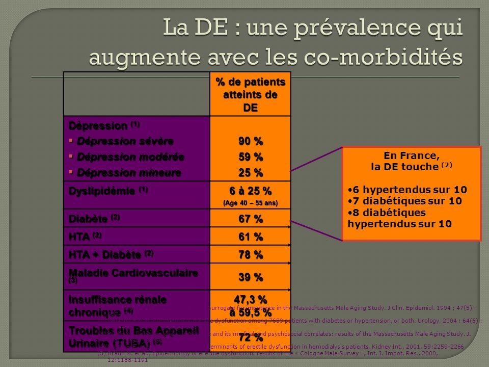 % de patients atteints de DE Dépression (1) Dépression sévère Dépression sévère Dépression modérée Dépression modérée Dépression mineure Dépression mi