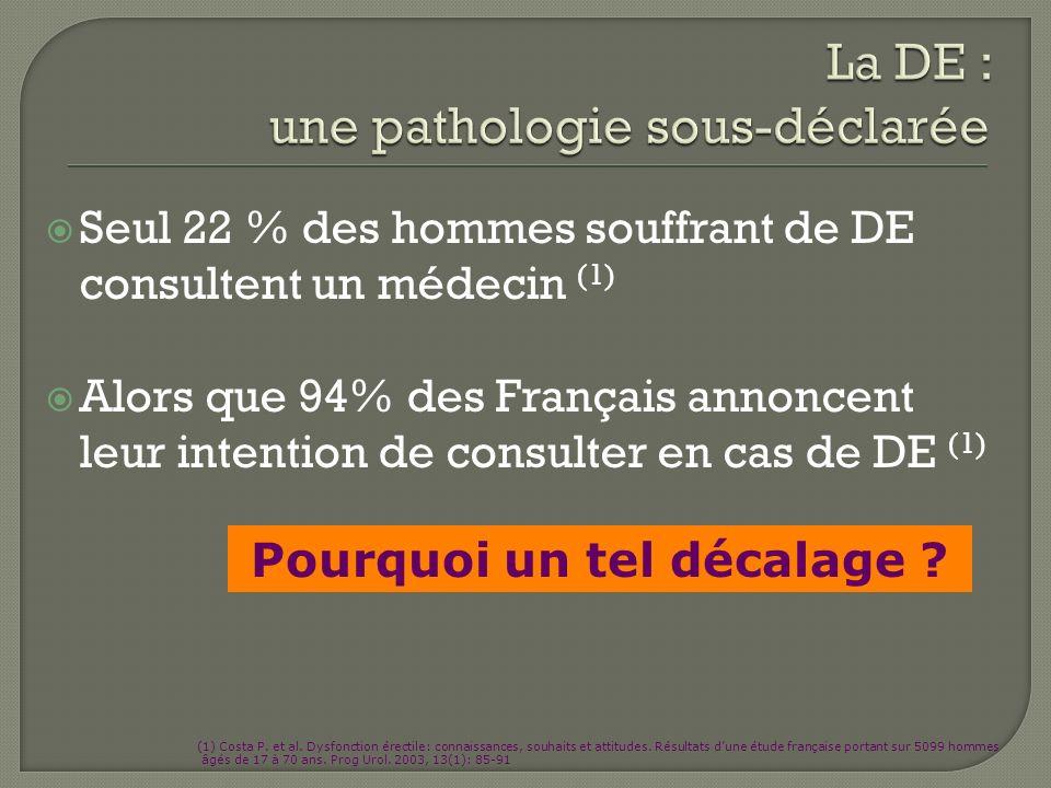 Seul 22 % des hommes souffrant de DE consultent un médecin (1) Alors que 94% des Français annoncent leur intention de consulter en cas de DE (1) (1) C