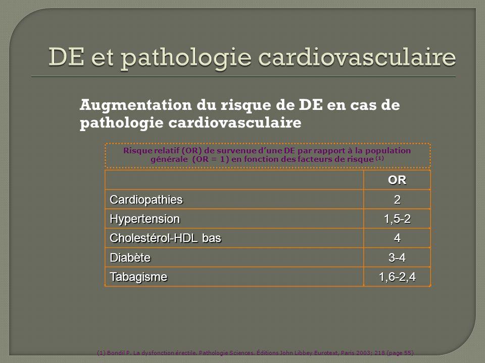 Augmentation du risque de DE en cas de pathologie cardiovasculaire ORCardiopathies2 Hypertension1,5-2 Cholestérol-HDL bas 4 Diabète3-4 Tabagisme1,6-2,