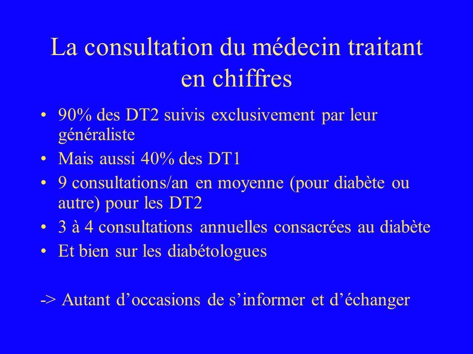 La consultation du médecin traitant en chiffres 90% des DT2 suivis exclusivement par leur généraliste Mais aussi 40% des DT1 9 consultations/an en moy