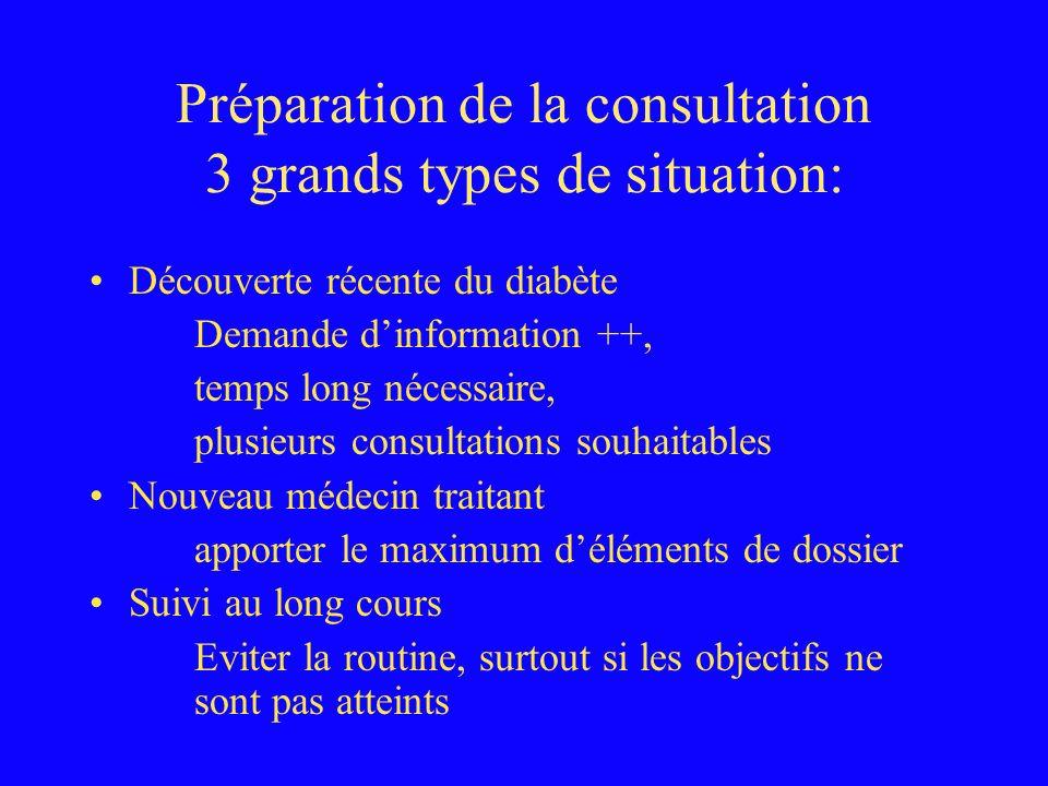 Préparation de la consultation 3 grands types de situation: Découverte récente du diabète Demande dinformation ++, temps long nécessaire, plusieurs co