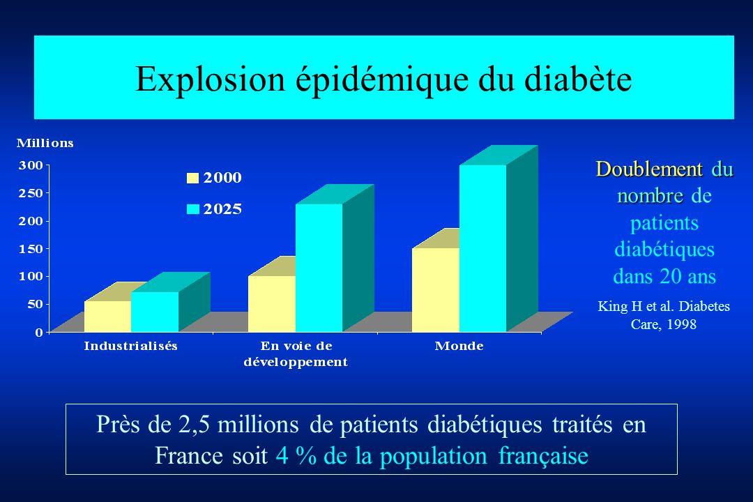 Explosion épidémique du diabète Doublement du nombre Doublement du nombre de patients diabétiques dans 20 ans King H et al. Diabetes Care, 1998 Près d