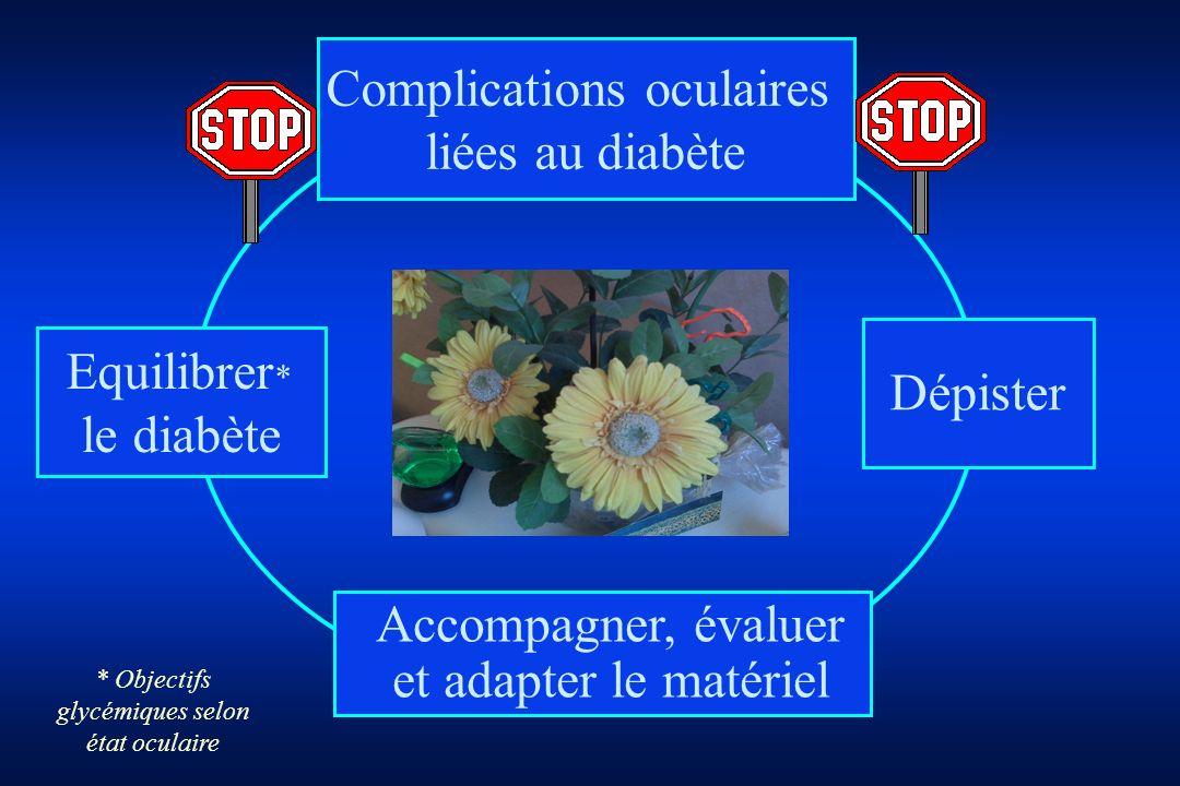 Accompagner, évaluer et adapter le matériel Equilibrer * le diabète Complications oculaires liées au diabète Dépister * Objectifs glycémiques selon ét