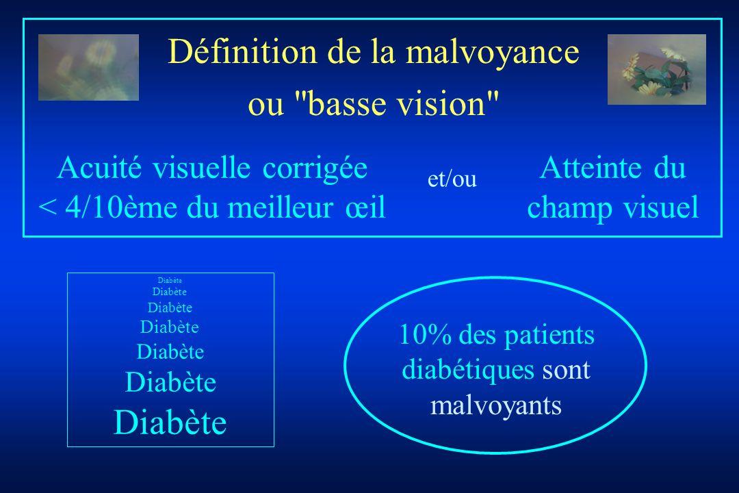 10% des patients diabétiques sont malvoyants Acuité visuelle corrigée < 4/10ème du meilleur œil Définition de la malvoyance ou