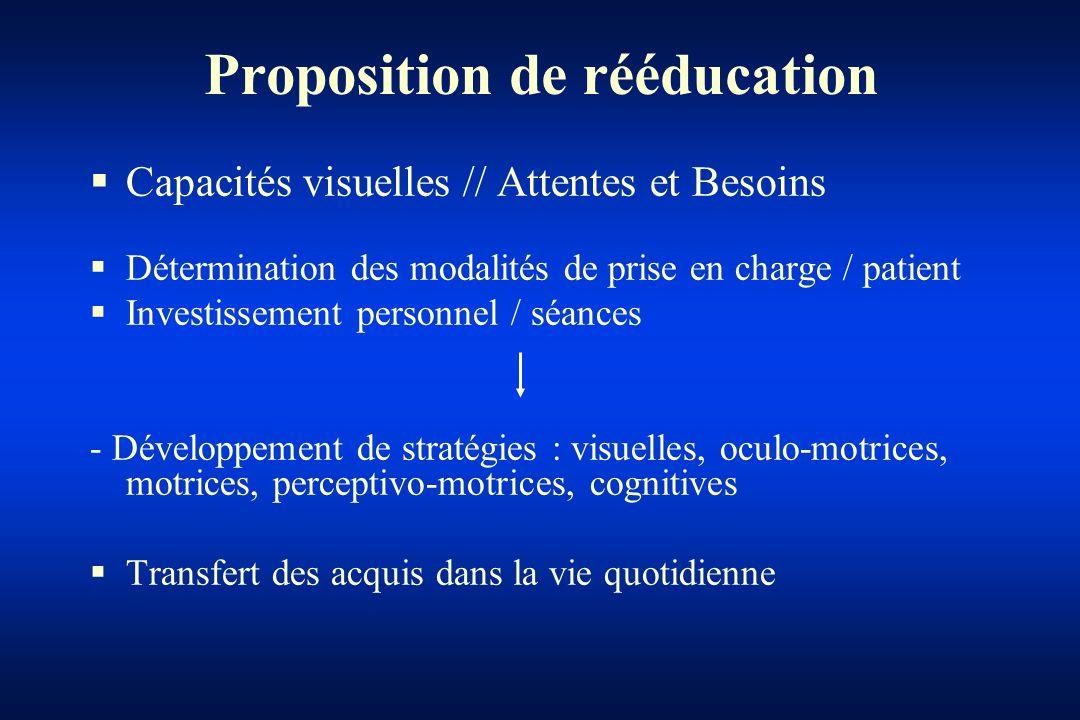 Proposition de rééducation Capacités visuelles // Attentes et Besoins Détermination des modalités de prise en charge / patient Investissement personne