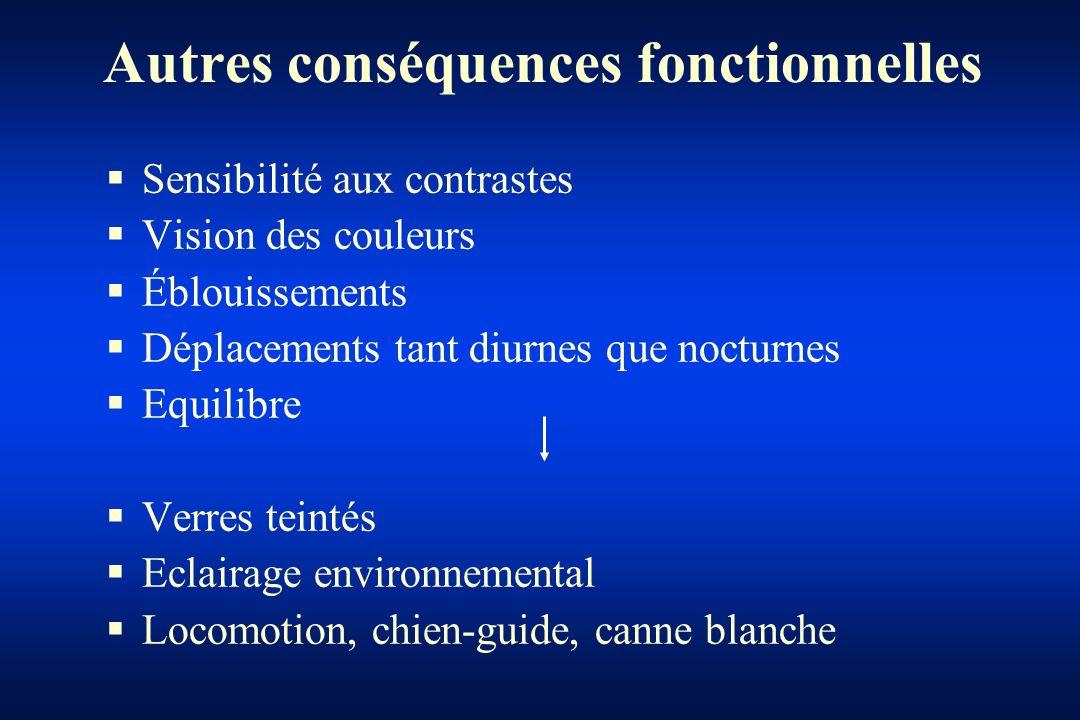 Autres conséquences fonctionnelles Sensibilité aux contrastes Vision des couleurs Éblouissements Déplacements tant diurnes que nocturnes Equilibre Ver
