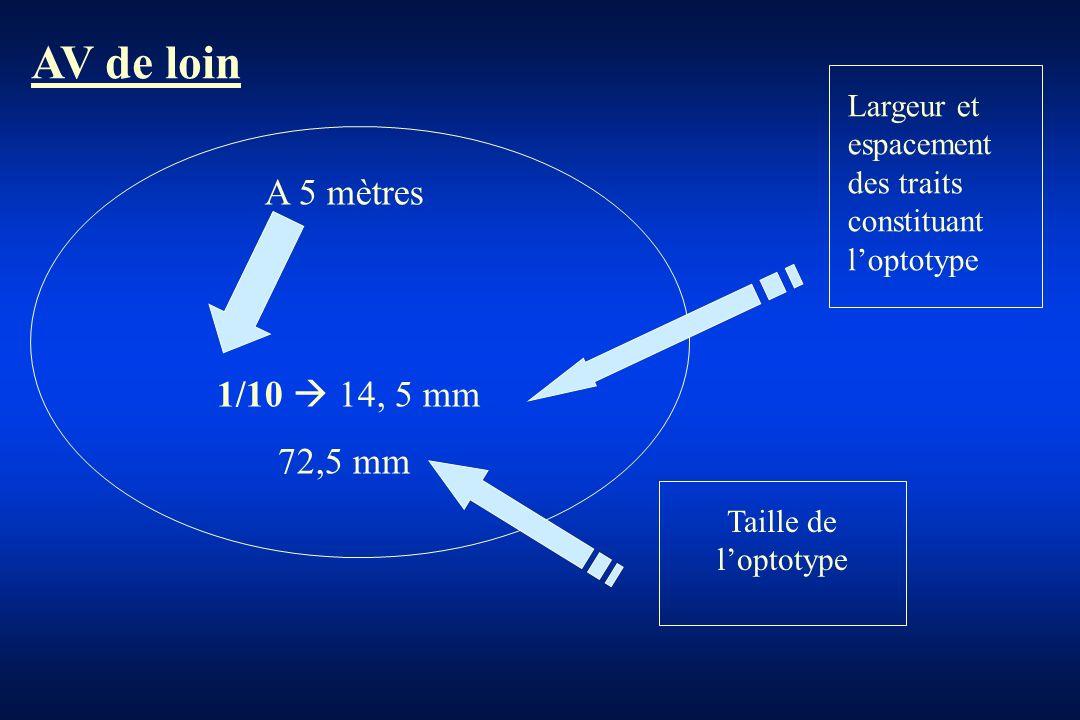 A 5 mètres 1/10 14, 5 mm 72,5 mm Largeur et espacement des traits constituant loptotype Taille de loptotype AV de loin