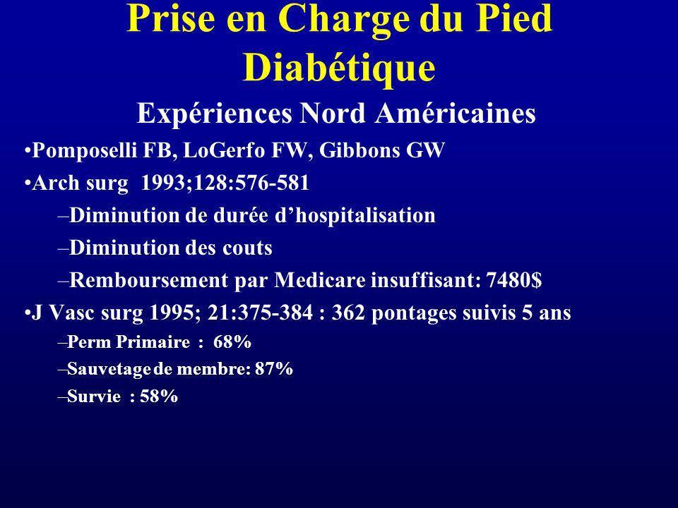 Prise en Charge du Pied Diabétique Expériences Nord Américaines Pomposelli FB, LoGerfo FW, Gibbons GW Arch surg 1993;128:576-581 –Diminution de durée