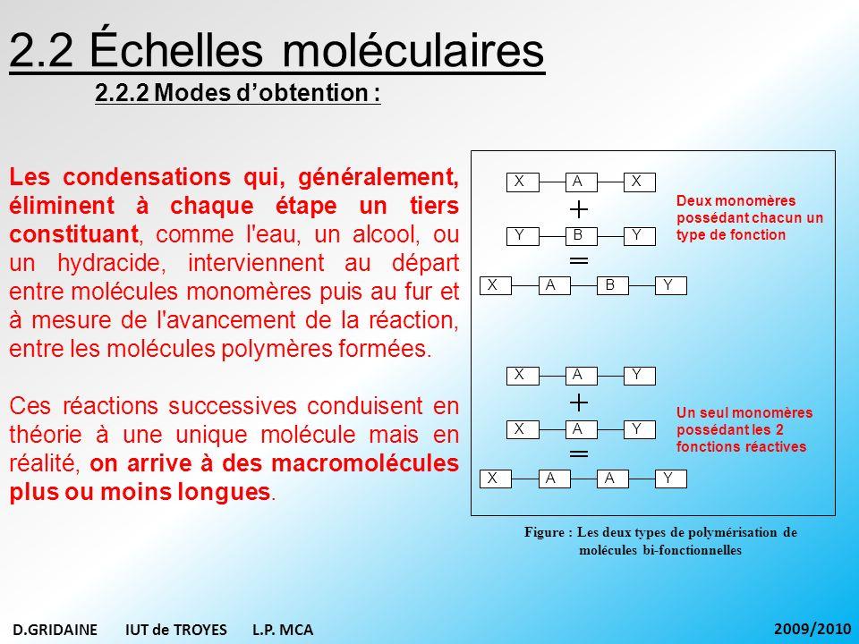 2.2 Échelles moléculaires 2.2.2 Modes dobtention : Figure : Les deux types de polymérisation de molécules bi-fonctionnelles XAX XABY YBY XAY XAY XAAY