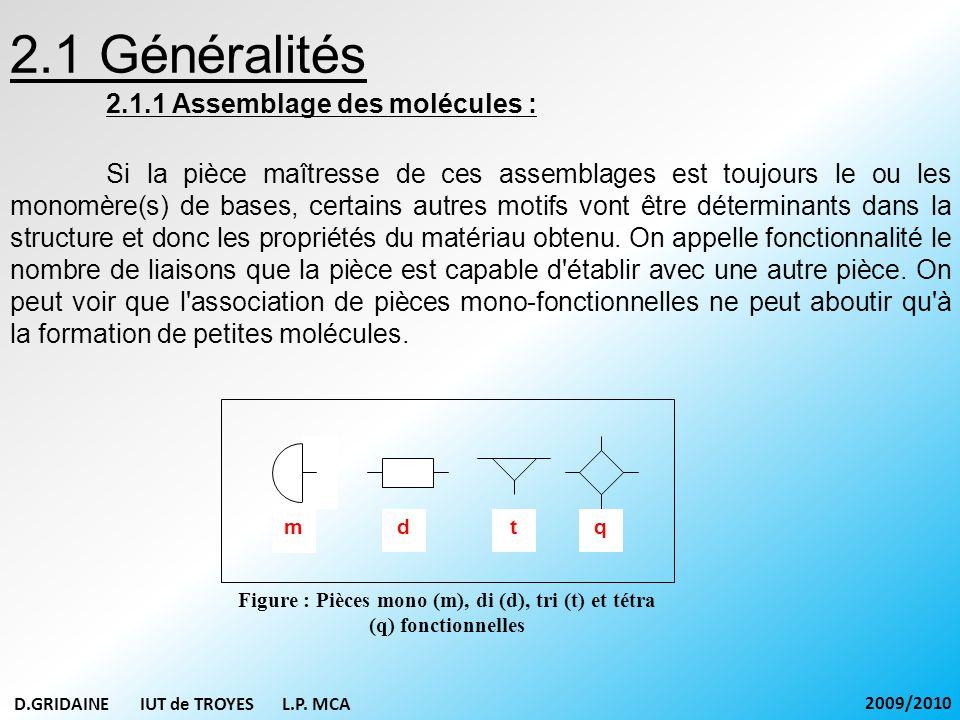 2.1 Généralités 2.1.2 Les différentes morphologies : - Utilisation exclusive de pièces di-fonctionnelles chaînes : Polymères linéaires - Combinaison de pièces di-fonctionnelles, mono-fonctionnelles et de fonctionnalité supérieure à 2 : Polymère linéaire ramifié (thermoplastique) Polymère tridimensionnel à structure de réseau (thermodurcissable).