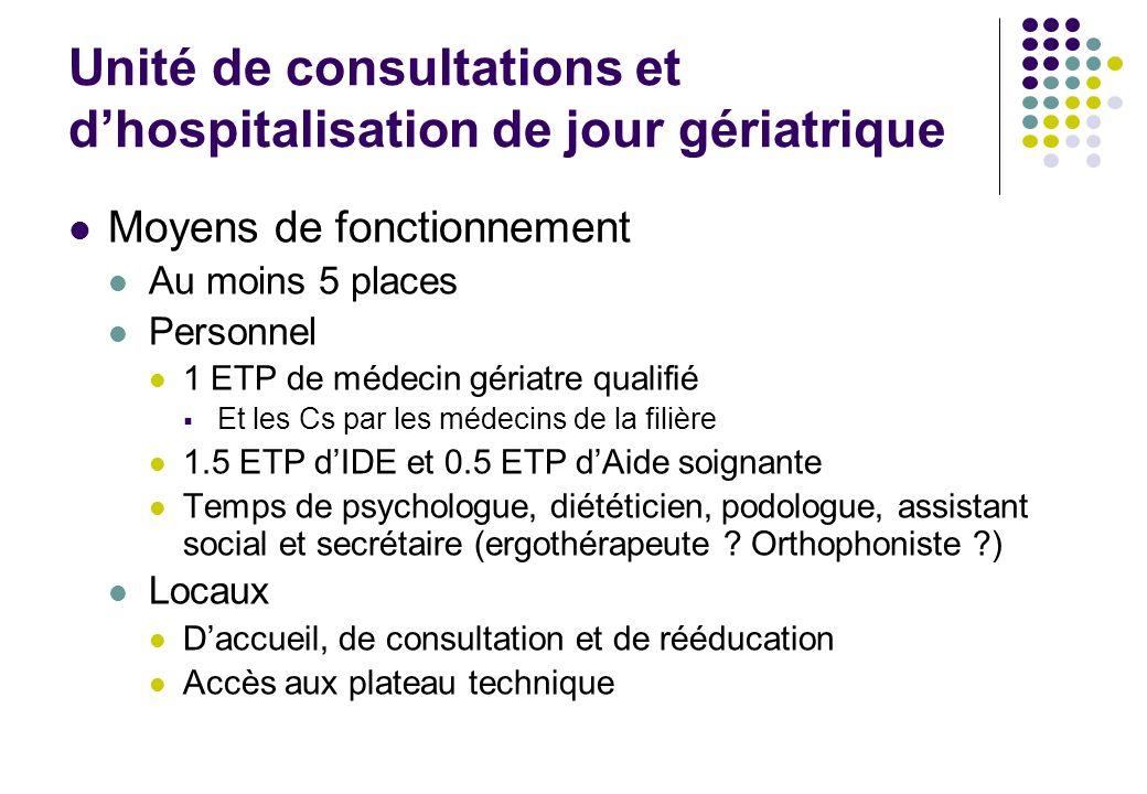 Unité de consultations et dhospitalisation de jour gériatrique Moyens de fonctionnement Au moins 5 places Personnel 1 ETP de médecin gériatre qualifié