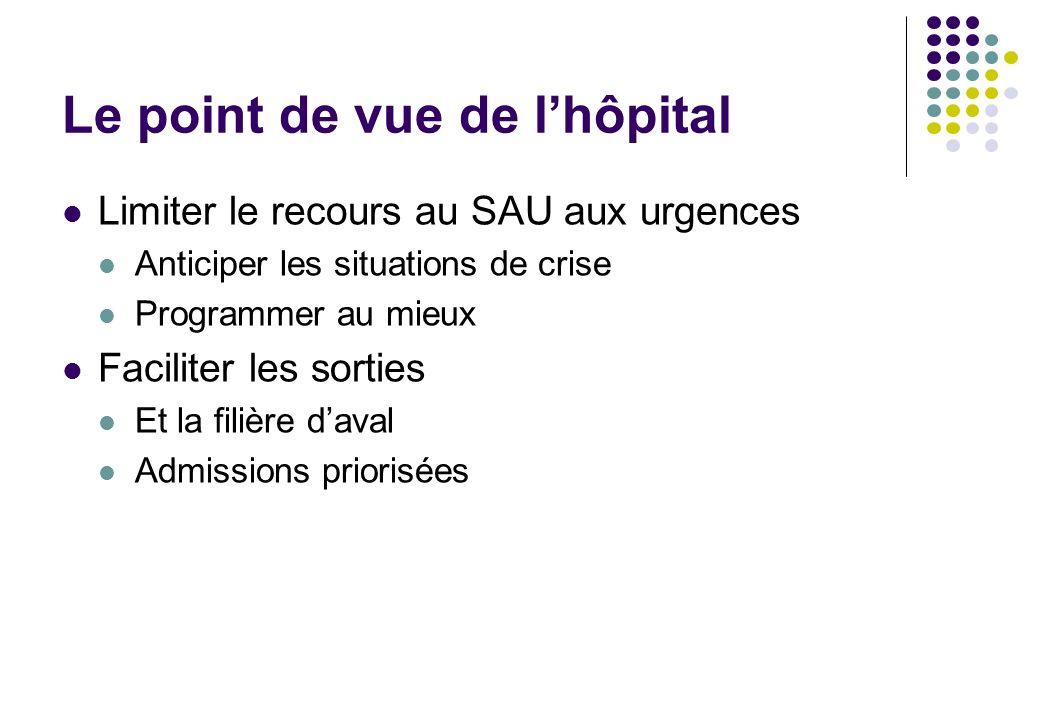 Le point de vue de lhôpital Limiter le recours au SAU aux urgences Anticiper les situations de crise Programmer au mieux Faciliter les sorties Et la f