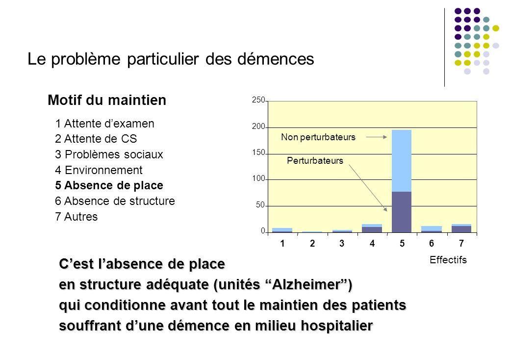 Effectifs Non perturbateurs Perturbateurs 0 50 100 150 200 250 1234567 Cest labsence de place en structure adéquate (unités Alzheimer) qui conditionne