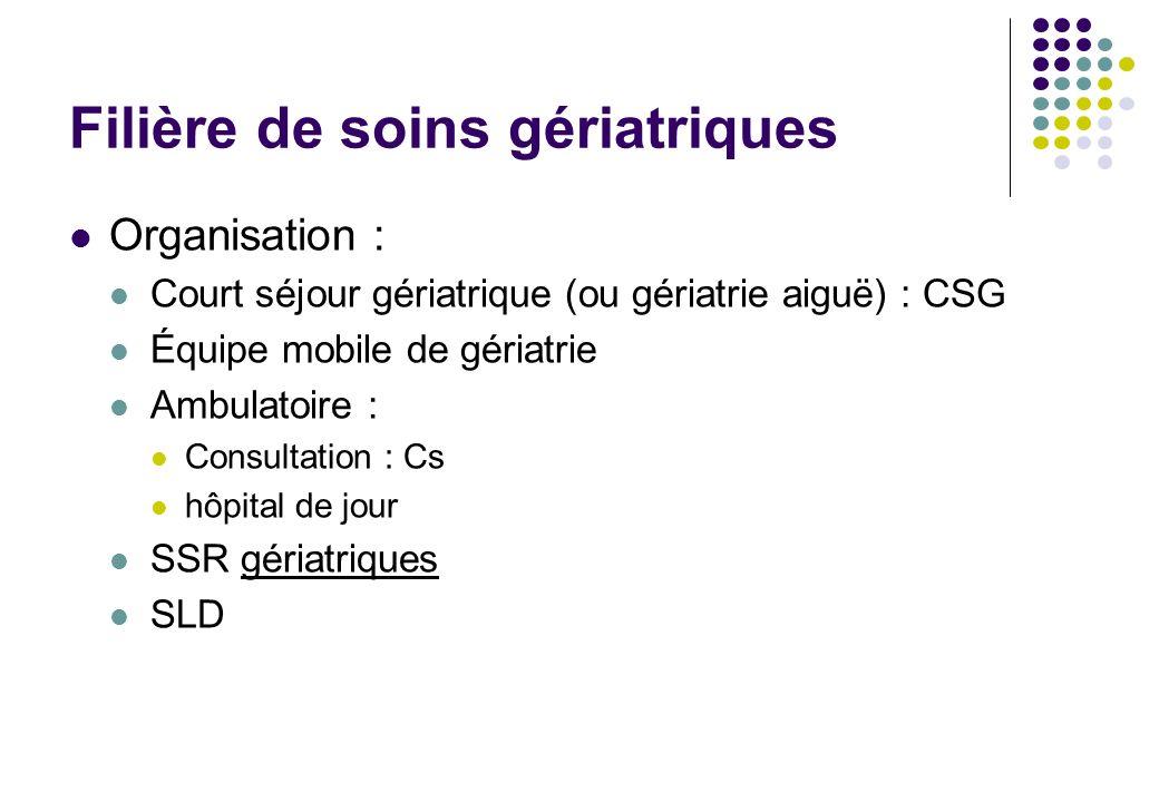 Filière de soins gériatriques Organisation : Court séjour gériatrique (ou gériatrie aiguë) : CSG Équipe mobile de gériatrie Ambulatoire : Consultation