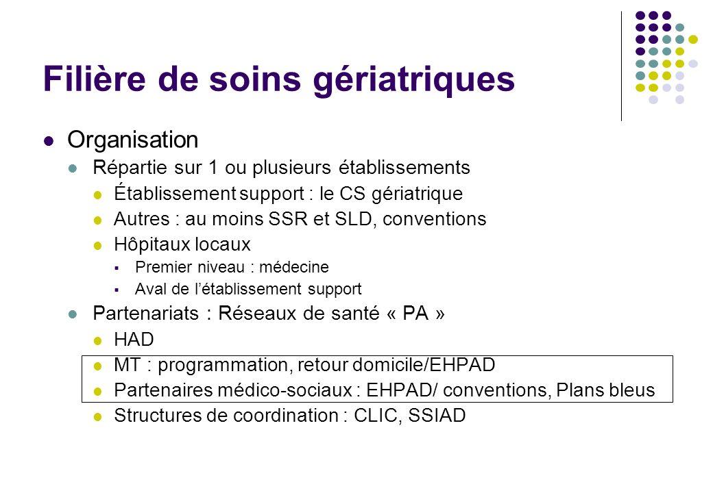Filière de soins gériatriques Organisation Répartie sur 1 ou plusieurs établissements Établissement support : le CS gériatrique Autres : au moins SSR