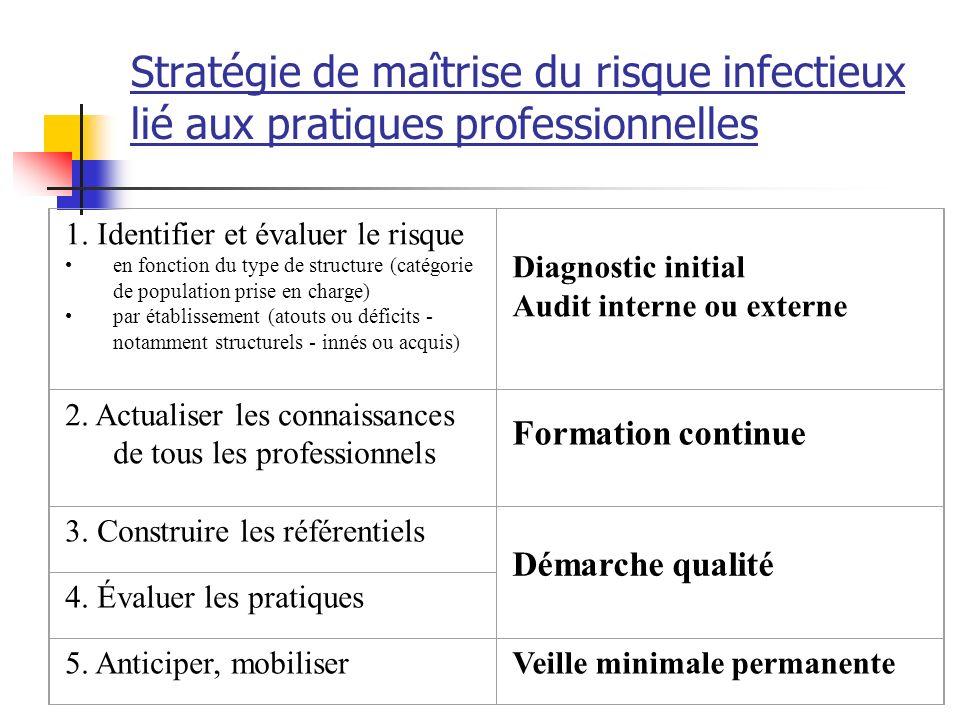 Stratégie de maîtrise du risque infectieux lié aux pratiques professionnelles 1. Identifier et évaluer le risque en fonction du type de structure (cat