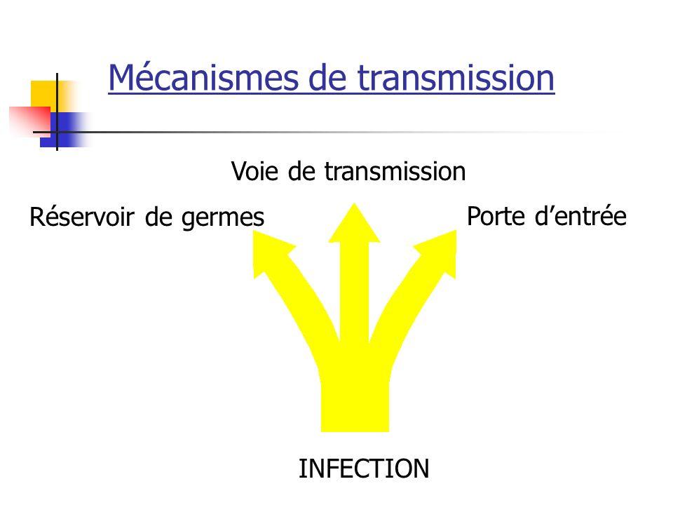 Mécanismes de transmission INFECTION Réservoir de germes Voie de transmission Porte dentrée