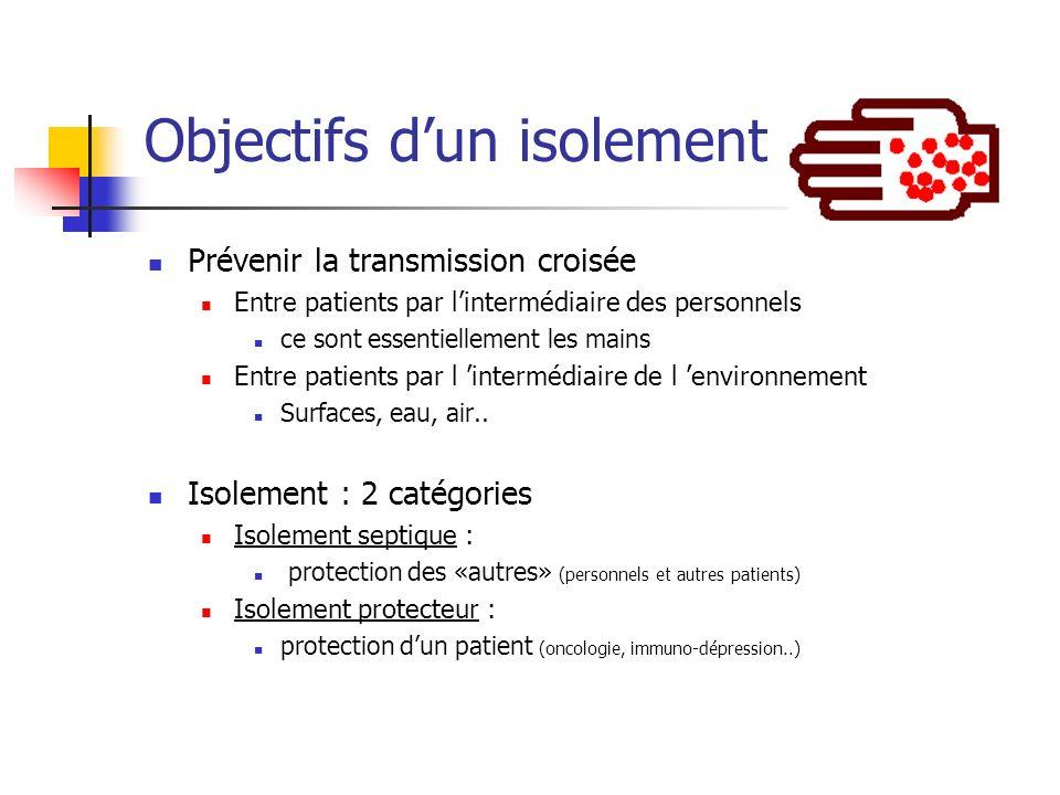 Objectifs dun isolement Prévenir la transmission croisée Entre patients par lintermédiaire des personnels ce sont essentiellement les mains Entre pati