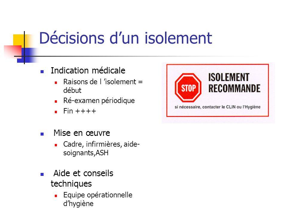 Décisions dun isolement Indication médicale Raisons de l isolement = début Ré-examen périodique Fin ++++ Mise en œuvre Cadre, infirmières, aide- soign