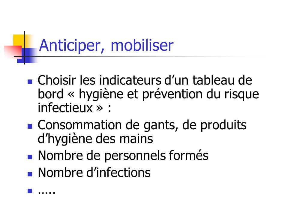 Anticiper, mobiliser Choisir les indicateurs dun tableau de bord « hygiène et prévention du risque infectieux » : Consommation de gants, de produits d