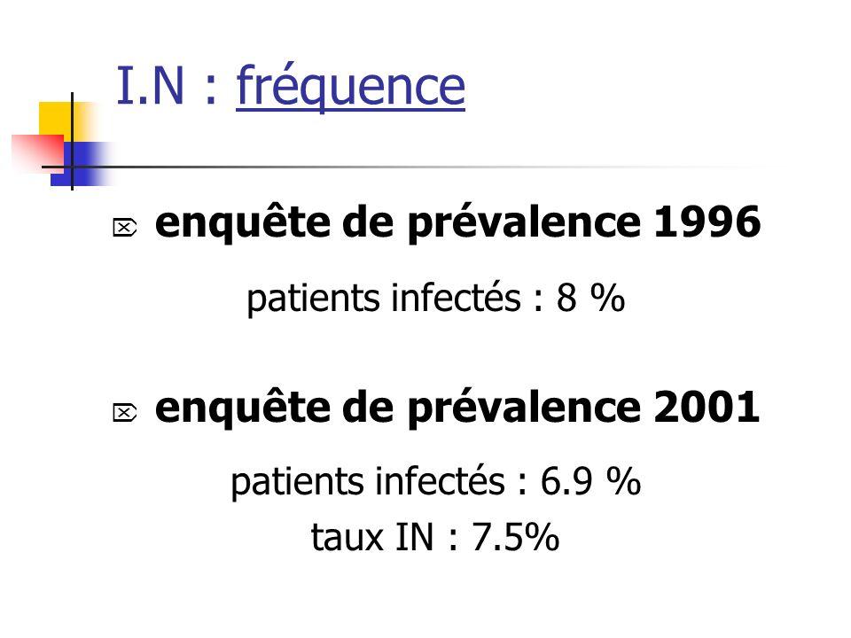 I.N : fréquence ENP 2001 : 305 656 patients 168 354 patients > ou = 65ans ( 55,1%) 10% immunodéprimés 32% score Mac Cabe à 1 ou 2 10% sondés 20% kt vasculaire dont 15% kt sc 17% sous ATB 19% ATB prophylaxie Patients infectés :8,8% Taux dIN 9,6% SLD : taux plus bas