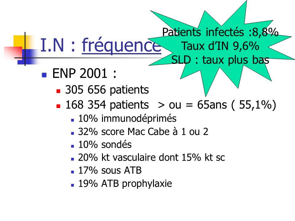 Siège des I.N ( patients > 65 ans ) Urinaire (31%) Pulmonaire (30%) Peau, tissus mous (18%) Site opératoire (13%) Bactériémies, septicémies (5%) Infections sur kt (3%)