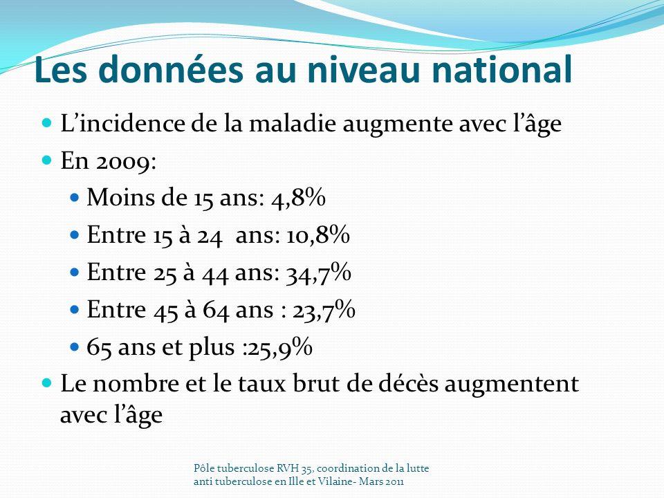 Les données départementales : De même quau niveau national: une augmentation de lincidence de la maladie avec lâge Pôle tuberculose RVH 35, coordination de la lutte anti tuberculose en Ille et Vilaine- Mars 2011 TRANCHE DAGE 20092010 NombrePourcentageNombrePourcentage Moins de 15 ans 86.9%22.2% Entre 15 et 59 ans 6858.6%5154.8% Entre 60 et 74 ans 119.5%1718.3% Plus de 75 ans 2925%2324.7%