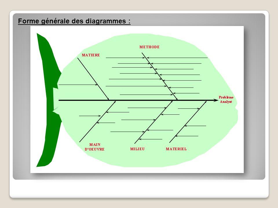 Forme générale des diagrammes :