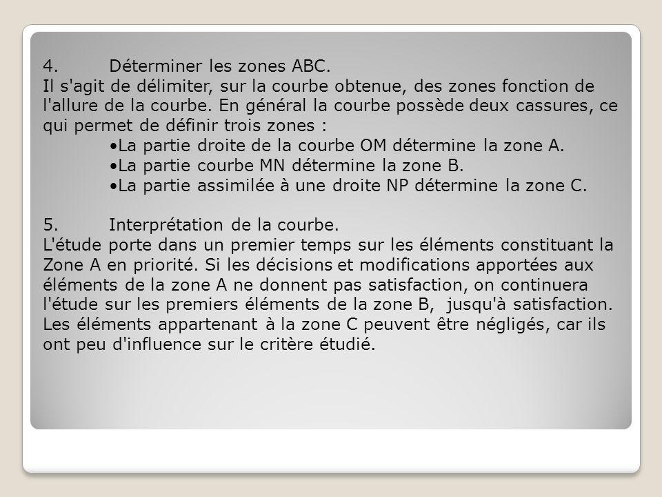 4.Déterminer les zones ABC. Il s'agit de délimiter, sur la courbe obtenue, des zones fonction de l'allure de la courbe. En général la courbe possède d