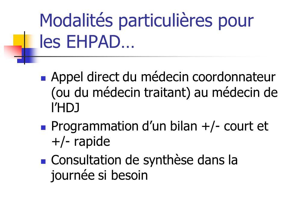 Modalités particulières pour les EHPAD… Appel direct du médecin coordonnateur (ou du médecin traitant) au médecin de lHDJ Programmation dun bilan +/- court et +/- rapide Consultation de synthèse dans la journée si besoin