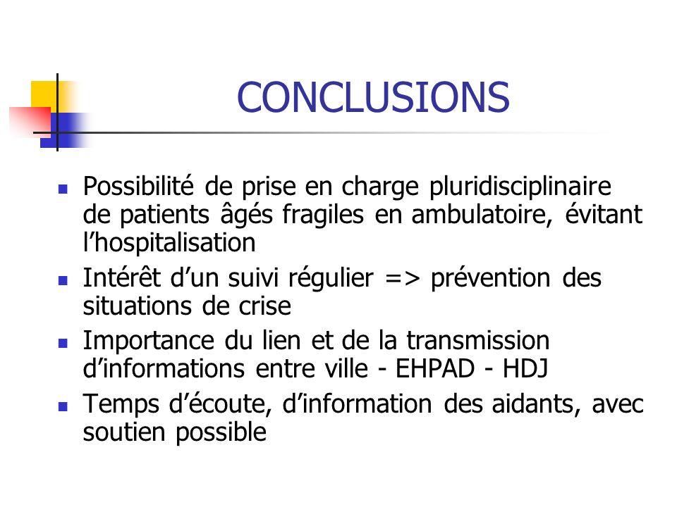CONCLUSIONS Possibilité de prise en charge pluridisciplinaire de patients âgés fragiles en ambulatoire, évitant lhospitalisation Intérêt dun suivi rég
