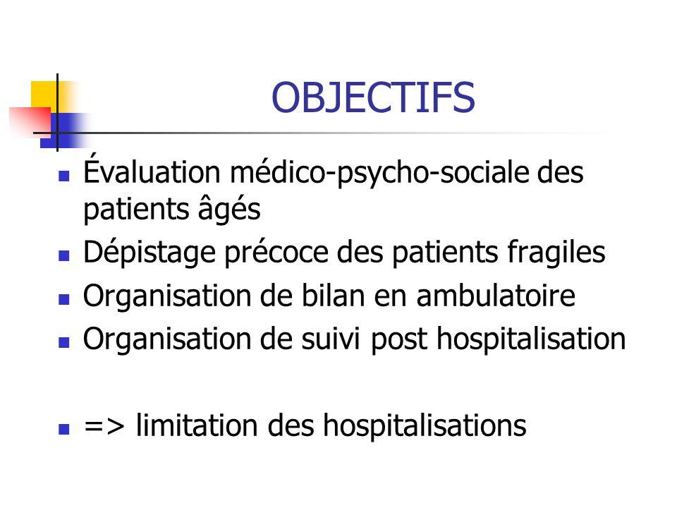 OBJECTIFS Évaluation médico-psycho-sociale des patients âgés Dépistage précoce des patients fragiles Organisation de bilan en ambulatoire Organisation de suivi post hospitalisation => limitation des hospitalisations