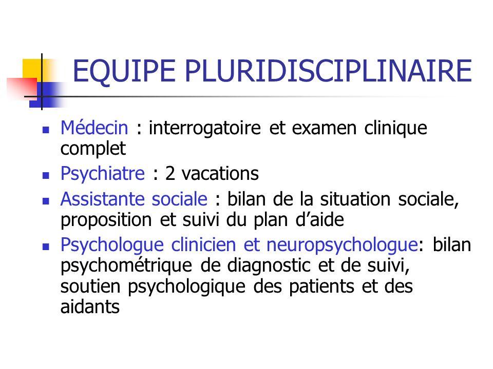 EQUIPE PLURIDISCIPLINAIRE Médecin : interrogatoire et examen clinique complet Psychiatre : 2 vacations Assistante sociale : bilan de la situation soci
