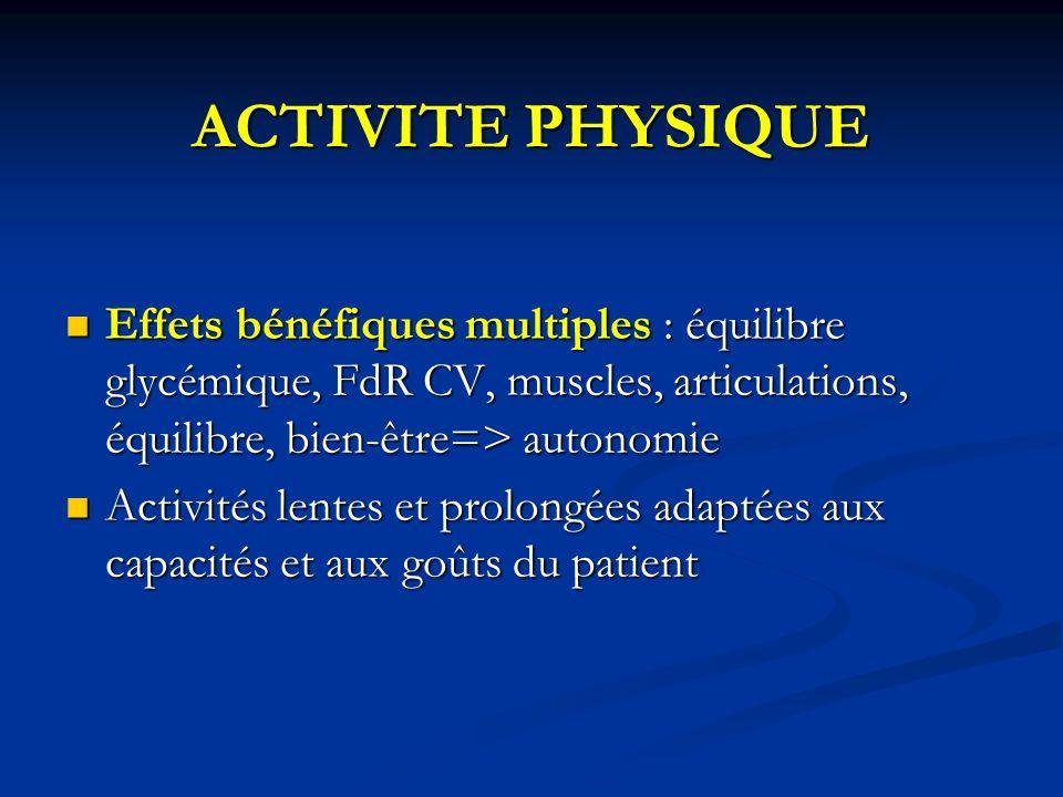 ACTIVITE PHYSIQUE Effets bénéfiques multiples : équilibre glycémique, FdR CV, muscles, articulations, équilibre, bien-être=> autonomie Effets bénéfiqu