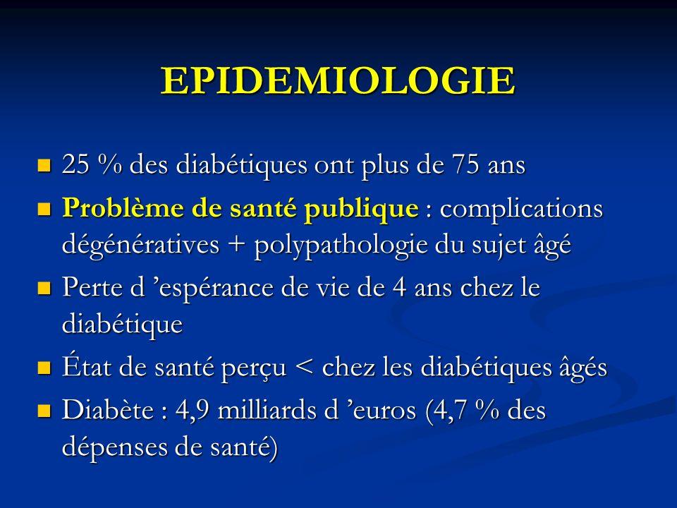EPIDEMIOLOGIE 25 % des diabétiques ont plus de 75 ans 25 % des diabétiques ont plus de 75 ans Problème de santé publique : complications dégénératives