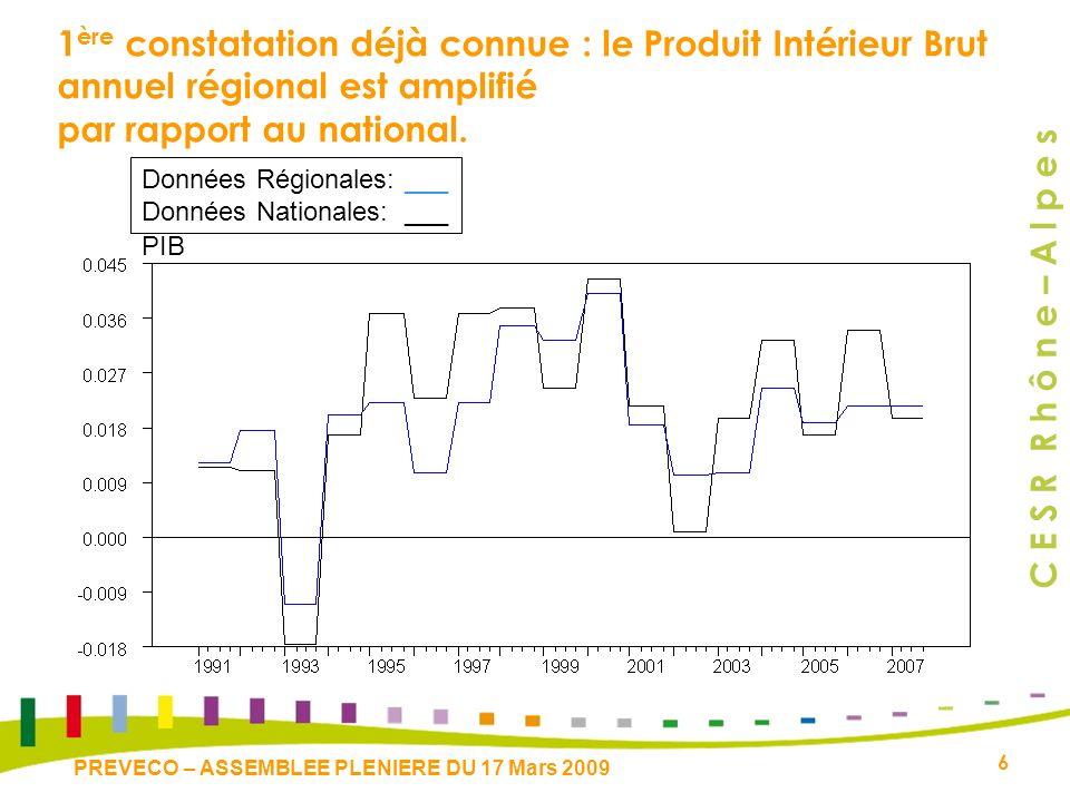 C E S R R h ô n e – A l p e s 6 PREVECO – ASSEMBLEE PLENIERE DU 17 Mars 2009 1 ère constatation déjà connue : le Produit Intérieur Brut annuel régional est amplifié par rapport au national.