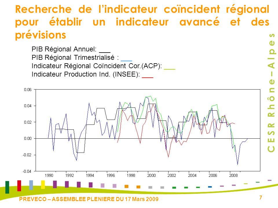 C E S R R h ô n e – A l p e s 7 PREVECO – ASSEMBLEE PLENIERE DU 17 Mars 2009 Recherche de lindicateur coïncident régional pour établir un indicateur avancé et des prévisions PIB Régional Annuel: ___ PIB Régional Trimestrialisé : ___ Indicateur Régional Coïncident Cor.(ACP): ___ Indicateur Production Ind.