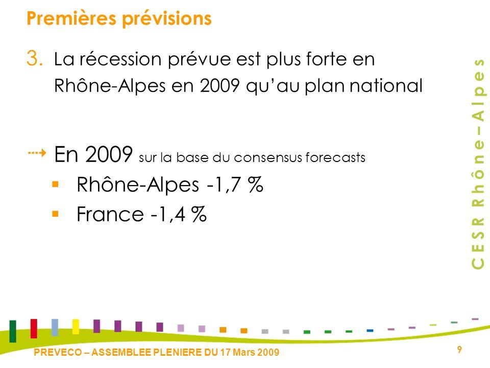 C E S R R h ô n e – A l p e s 9 PREVECO – ASSEMBLEE PLENIERE DU 17 Mars 2009 Premières prévisions 3. La récession prévue est plus forte en Rhône-Alpes